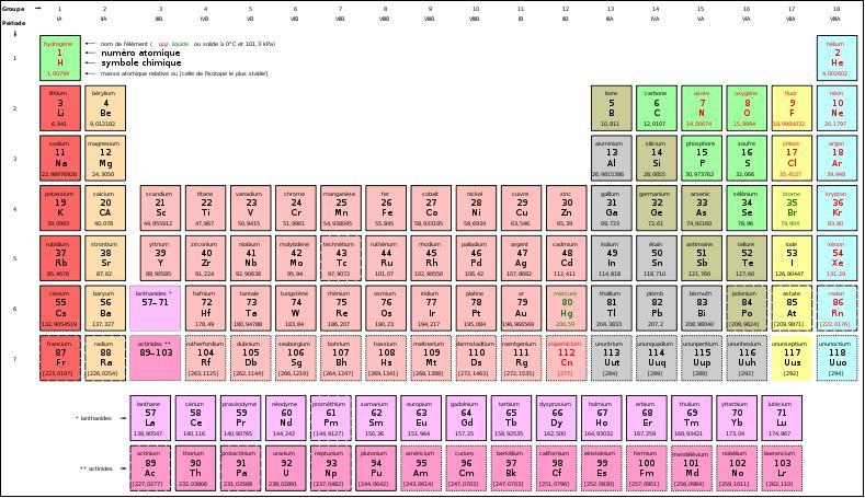 Comment apprendre le tableau periodique des elements chimiques for Tableau elements