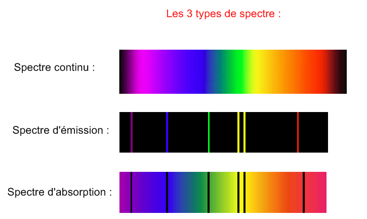 spectre de raies d emission definition