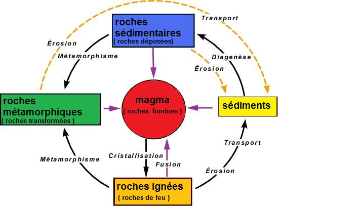 Image:Roches_formation.jpg