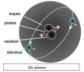 Symbole chimique p