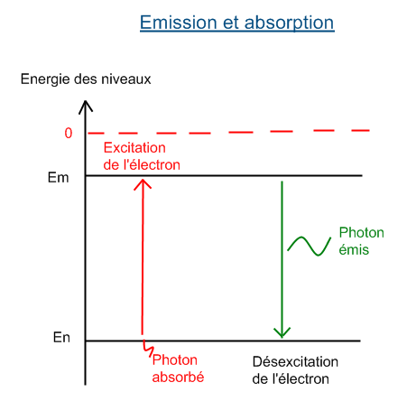 onde électromagnétique cours - http://www.geowiki.fr/images/8/86/Emission_et_absorption.png