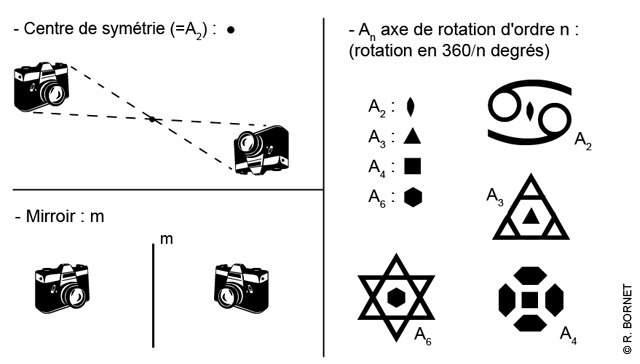 Image:Elements_symétrie_cristallo2D.jpg