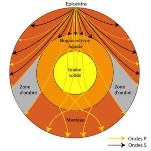 Composition interne de la terre for Interieur de la terre